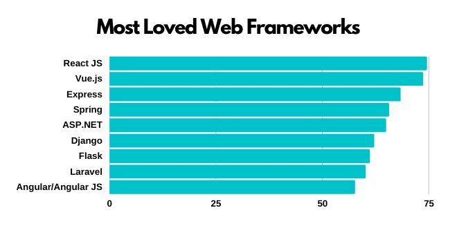 react js is most popular and loved web framework